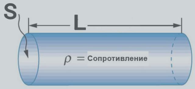 Удельное сопротивление проводников: таблица удельного сопротивления меди, алюминия и других металлов