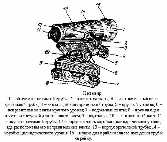 Нивелир: что это такое и каким бывает такое устройство, классификация и принцип работы