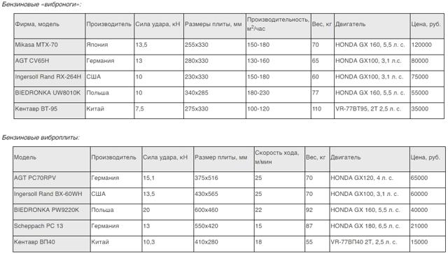 Назначение виброплиты, рекомендации по изготовлению своими руками, самодельная вибротрамбовка на 220 В
