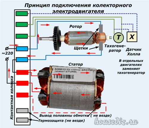 Особенности ремонта электрических газонокосилок, описание частых поломок