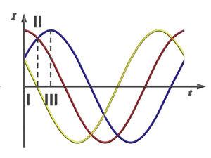 Трехфазный асинхронный двигатель: особенности, принцип действия, подключение