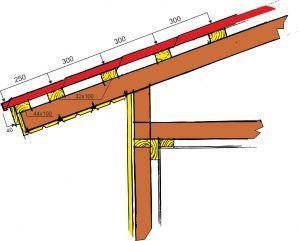 Металлопрофиль для кровли: особенности установки листов на крышу