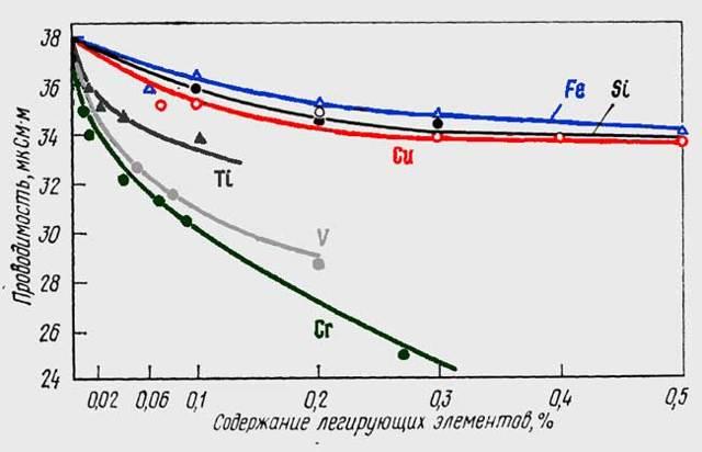 Что такое алюминий: история открытия, физические свойства и применение, теплопроводность и плотность