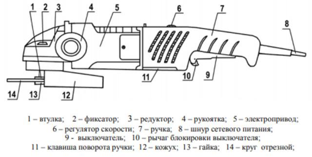 Характер, виды неисправностей УШМ (болгарок) и способы ремонта своими руками