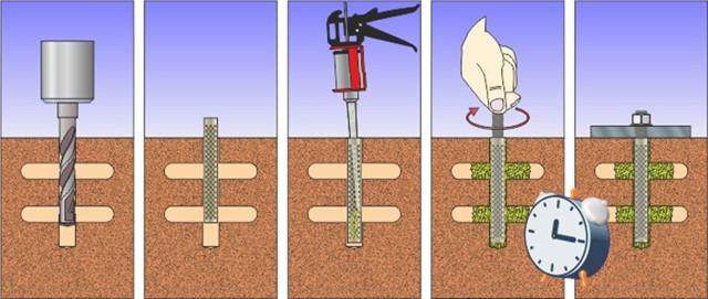 Химический анкер: особенности материала, его преимущества и сферы применения