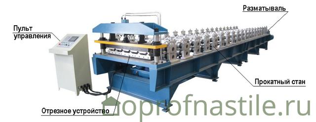 Производство профнастила: этапы изготовления покрытия, виды оборудования
