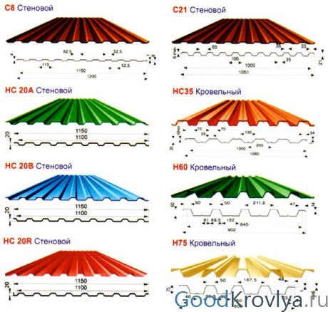 Виды профнастила: разновидности листовых профилированных изделий и популярные профлисты