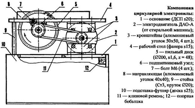 Стационарная циркулярная пила: характеристики и виды, особенности и советы по эксплуатации