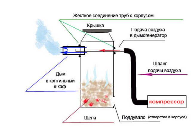 Дымогенератор для холодного копчения своими руками, принцип работы, инструкция по сборке