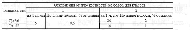 Полосовая сталь: принцип производства горячекатаного металлопроката, соответствие нормам ГОСТ 103-76