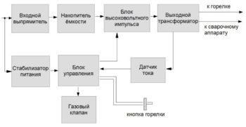Создание осциллятора для инвертора и для сварки своими руками