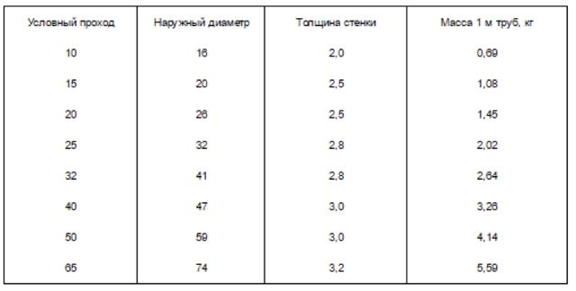 Трубы ВГП: расшифровка, характеристики труб ВГП, метод производства и область применения