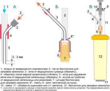 Особенности применения ручной газовой горелки на баллон, разновидности горелок и советы по выбору