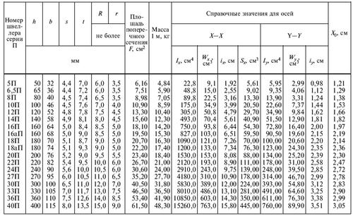 Швеллер 20 ГОСТ 8240-89, критерии выбора, размерные параметры и назначение
