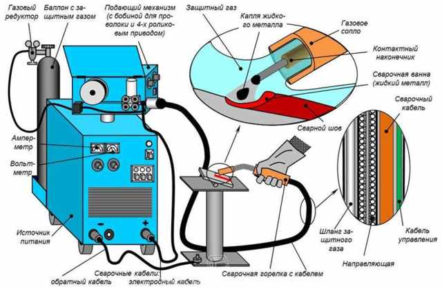 Рекомендации по выбору сварочного полуавтомата инверторного типа, его преимущества