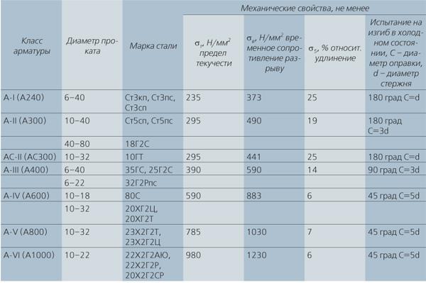Класс арматуры: таблица и технологические характеристики металлических прутьев