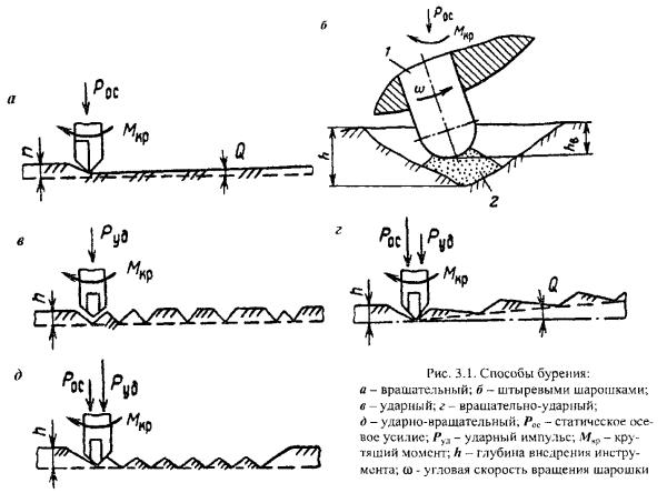Как используют буровую установку для бурения скважин, виды установок для бурения