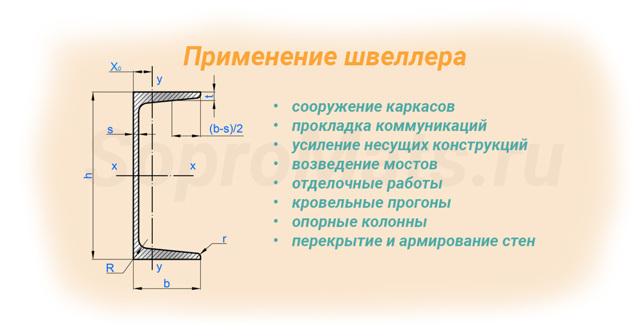 Что такое швеллер: особенности производства, разновидности изделий, области применения