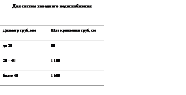 Червячный хомут: конструктивные особенности, размеры и отличия от других видов
