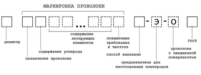 Сварочная проволока св08г2с: нюансы в использовании, правила применения, разновидности проволоки