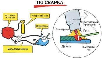 Сварка tig: суть метода, его преимущества и недостатки, сфера применения